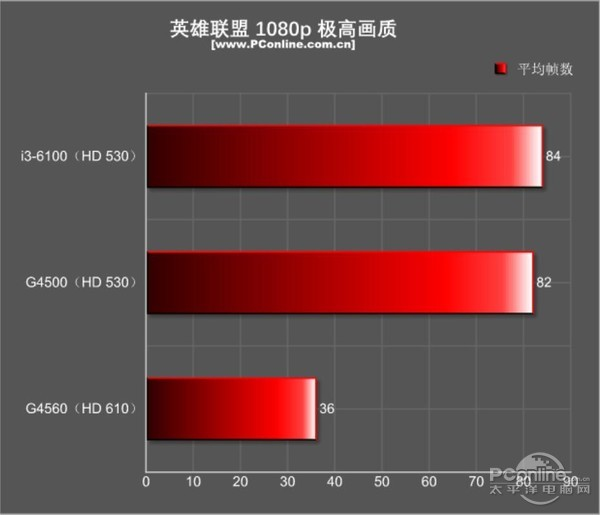 【测评】G4560真实性能
